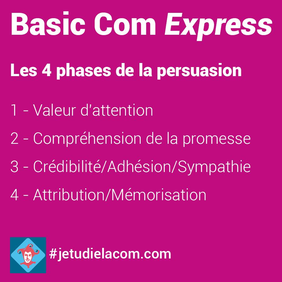 Les 4 phases de la persuasion