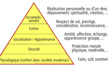pyramide des besoins selon Maslow